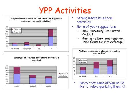 YPP Activities Strong interest in social activities Some of your suggestions –BBQ, something like Summie Cocktail –Getting to know area together, some.