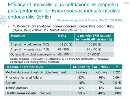 Efficacy of ampicillin plus ceftriaxone vs ampicillin plus gentamicin for Enterococcus faecalis infective endocarditis (EFIE) Multi-centre, observational,