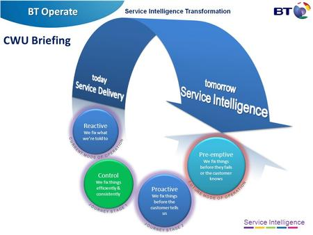 Service Intelligence Reactive We fix what we're told to Reactive We fix what we're told to Control We fix things efficiently & consistently Control We.