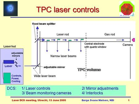 Laser DCS meeting, Utrecht, 13 June 2005Børge Svane Nielsen, NBI1 TPC laser controls adjustable mirrors Laser Controls, Power, Cooling DCS: 1/ Laser controls.