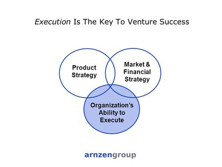 Execution Is The Key To Venture Success Product Strategy Market & Financial Strategy Organization's Ability to Execute.