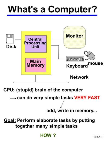 Central Processing Unit Main Memory Monitor Disk Keyboard mouse What's a Computer? Network CPU: (stupid) brain of the computer can do very simple tasks.