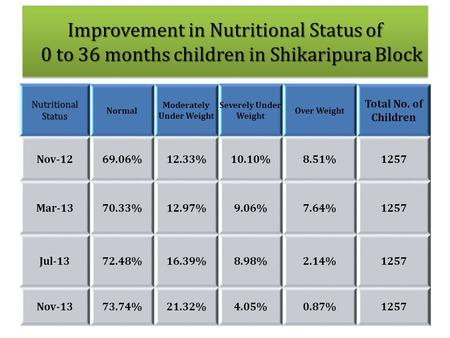 Nutritional Status Normal Moderately Under Weight Severely Under Weight Over Weight Total No. of Children Nov-1269.06%12.33%10.10%8.51%1257 Mar-1370.33%12.97%9.06%7.64%1257.