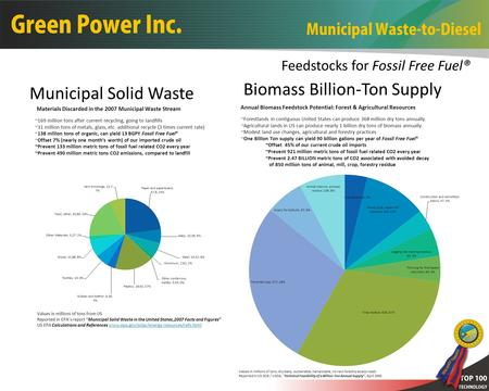Municipal Solid Waste Biomass Billion-Ton Supply Feedstocks for Fossil Free Fuel®