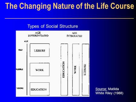 The Changing Nature of the Life Course __________________________________ Source: Matilda White Riley (1988) Types of Social Structure.