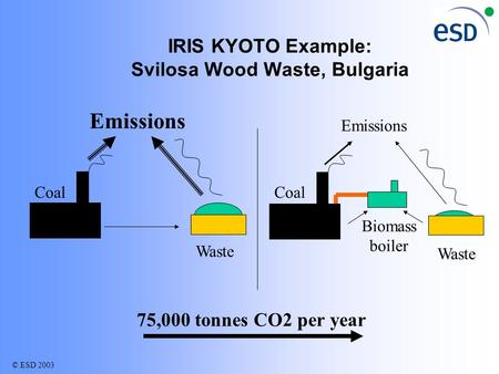 © ESD 2003 IRIS KYOTO Example: Svilosa Wood Waste, Bulgaria Coal Waste Emissions Coal Waste Biomass boiler Emissions 75,000 tonnes CO2 per year.