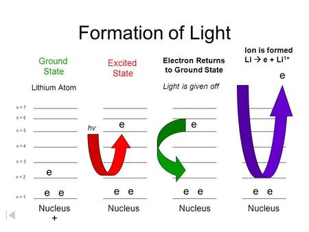 Formation of Light Nucleus e e Lithium Atom + Ground State e e Excited State e Electron Returns to Ground State Light is given off e Ion is formed Li.