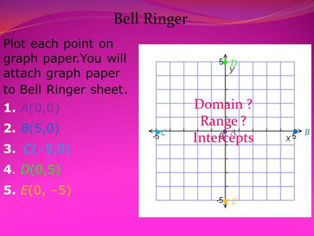 Plot each point on graph paper.You will attach graph paper to Bell Ringer sheet. 1. A(0,0) 2. B(5,0) 3. C(–5,0) 4. D(0,5) 5. E(0, –5)  A A  B CC 