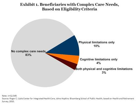 Exhibit 1. Beneficiaries with Complex Care Needs, Based on Eligibility Criteria Note: n=12,549. Source: Roger C. Lipitz Center for Integrated Health Care,