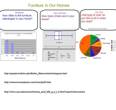 Furniture in Our Homes Histogram How often is the furniture rearranged in your home? Box & Whisker How many chairs are in your home? Pie Chart W hat type.