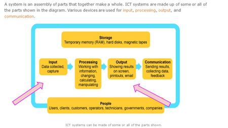 ICT systems can be made of some or all of the parts shown.