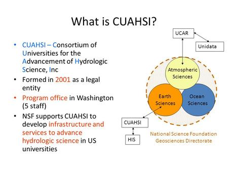 Ocean Sciences What is CUAHSI? CUAHSI – Consortium of Universities for the Advancement of Hydrologic Science, Inc Formed in 2001 as a legal entity Program.