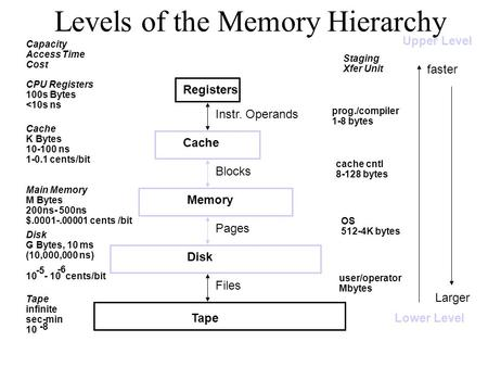 Levels of the Memory Hierarchy CPU Registers 100s Bytes <10s ns Cache K Bytes 10-100 ns 1-0.1 cents/bit Main Memory M Bytes 200ns- 500ns $.0001-.00001.