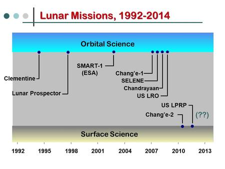 Lunar Missions, 1992-2014 Lunar Meteorites 19921995199820012004200720102013 Chang'e-1 Orbital Science Surface Science Chandrayaan US LRO Clementine Lunar.