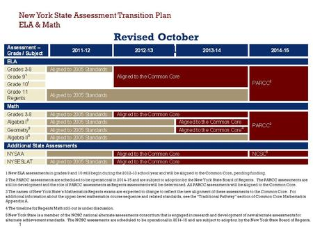 1 New York State Assessment Transition Plan ELA & Math Revised October 20, 2011 1 New ELA assessments in grades 9 and 10 will begin during the 2012-13.