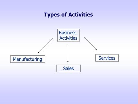 Types of Activities Business Activities Manufacturing Sales Services.