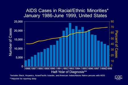 Centers for Disease Control and Prevention CDC Half-Year of Diagnosis** Number of Cases **Adjusted for reporting delay AIDS Cases in Racial/Ethnic Minorities*