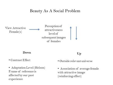 View Attractive Female(s) Perception of attractiveness level of subsequent images of females Down Contrast Effect Adaptation Level (Helson) Frame of reference.