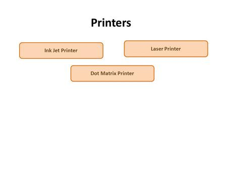 Printers Dot Matrix Printer Ink Jet Printer Laser Printer.