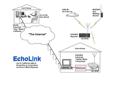 Ken Dorsey KA8OAD. What is EchoLink? The simple answer is EchoLink software uses VoIP technology to link ham radio stations together around the world.