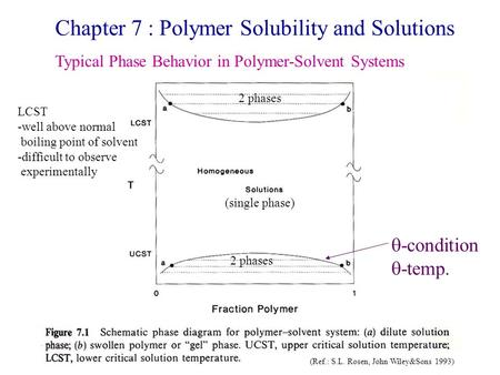 Chapter 7 : Polymer Solubility and Solutions
