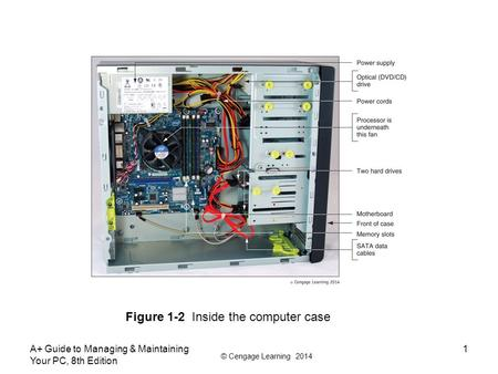 © Cengage Learning 2014 A+ Guide to Managing & Maintaining Your PC, 8th Edition 1 Figure 1-2 Inside the computer case.