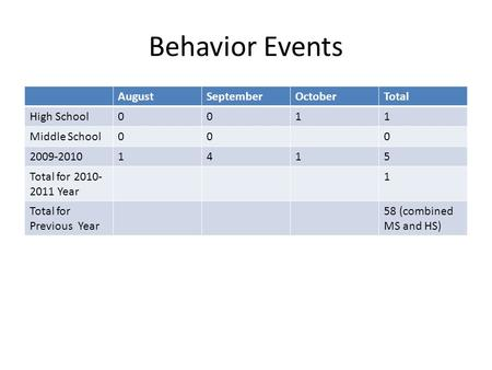 Behavior Events AugustSeptemberOctoberTotal High School0011 Middle School000 2009-20101415 Total for 2010- 2011 Year 1 Total for Previous Year 58 (combined.