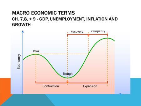 macroeconomic terms