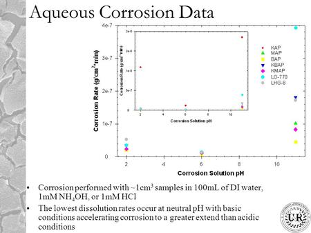 Aqueous Corrosion Data Corrosion performed with ~1cm 3 samples in 100mL of DI water, 1mM NH 4 OH, or 1mM HCl The lowest dissolution rates occur at neutral.