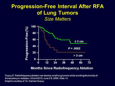Graphic courtesy of Dr. Damien Dupuy. Dupuy D. Radiofrequency ablation can destroy small lung tumors while avoiding the toxicity of thoracotomy or radiation.