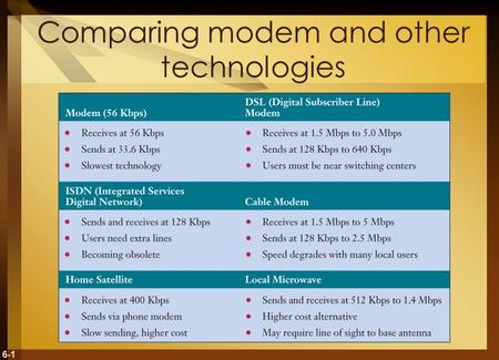 6-1 Comparing modem and other technologies. 6-2 Internetwork Processors Switch – makes connections between telecommunications circuits in a network Router.