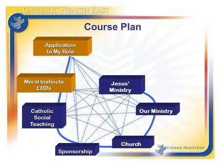 Course Plan Our Ministry Church Catholic Social Teaching Jesus'Ministry Sponsorship Moral Instincts ERDs Application to My Role.