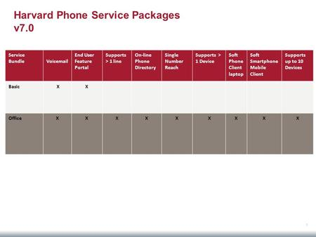 Harvard Phone Service Packages v7.0 Service Bundle Voicemail End User Feature Portal Supports > 1 line On-line Phone Directory Single Number Reach Supports.