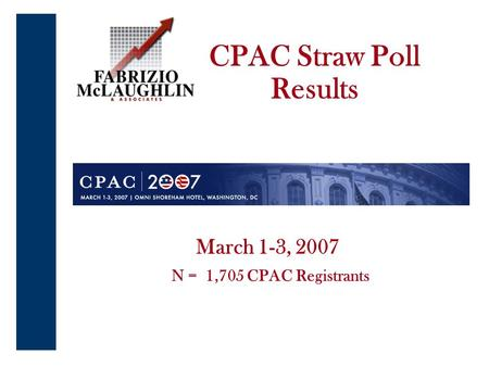 1 March 1-3, 2007 N = 1,705 CPAC Registrants CPAC Straw Poll Results.