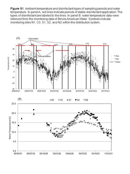 Figure S1. Ambient temperature and disinfectant types of sampling periods and water temperature. In panel A, red lines indicate periods of stable disinfectant.