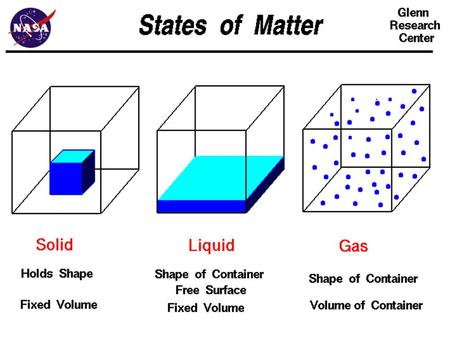 Chapter 13 States Of Matter.