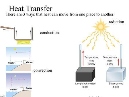 Heat Transfer There are 3 ways that heat can move from one place to another: radiation conduction convection.