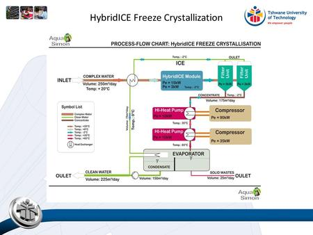 HybridICE Freeze Crystallization. Cost of desalination technologies.