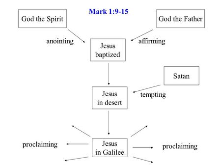 Jesus baptized God the FatherGod the Spirit Satan Jesus in desert Jesus in Galilee proclaiming tempting affirminganointing Mark 1:9-15.