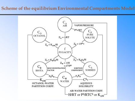 Scheme of the equilibrium Environmental Compartments Model.