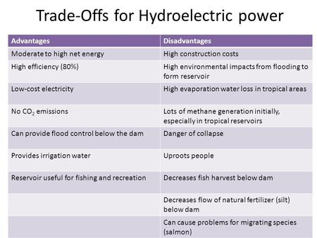 Trade-Offs for Hydroelectric power AdvantagesDisadvantages Moderate to high net energyHigh construction costs High efficiency (80%)High environmental impacts.