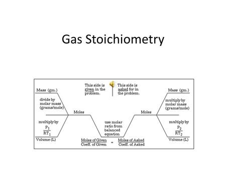 Gas Stoichiometry STP = standard temperature and pressure T = 0 o C = 273 K, P = 1 atm at STP the volume of 1 mole of gas = 22.42 L (22.42 L/mole) Ex.