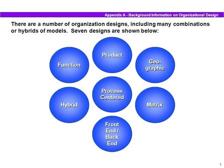 1 There are a number of organization designs, including many combinations or hybrids of models. Seven designs are shown below: Process Centered Front End.