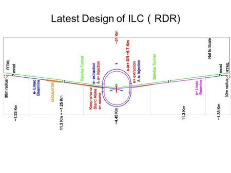 Latest Design of ILC ( RDR). 1.3 GHz technology developed by TESLA Collaboration, R&D from 1992 to reduce the cost per MeV by a factor of 20 from current.