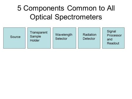 5 Components Common to All Optical Spectrometers Source Transparent Sample Holder Wavelength Selector Radiation Detector Signal Processor and Readout.