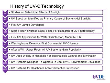 History of UV-C Technology 1870 Studies on Batericidal Effects of Sunlight 1880 UV Spectrum Identified as Primary Cause of Bactericidal Sunlight 1890 First.