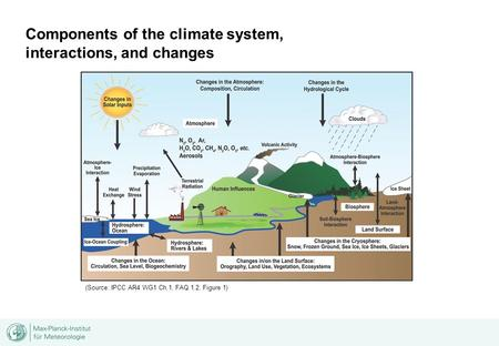 Components of the climate system, interactions, and changes (Source: IPCC AR4 WG1 Ch.1, FAQ 1.2, Figure 1)