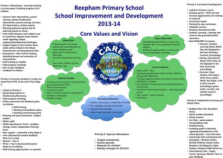 Reepham Primary School School Improvement and Development 2013-14 Flexible, real purpose, independent thinking Fun, engaging, exciting and relevant Supports.