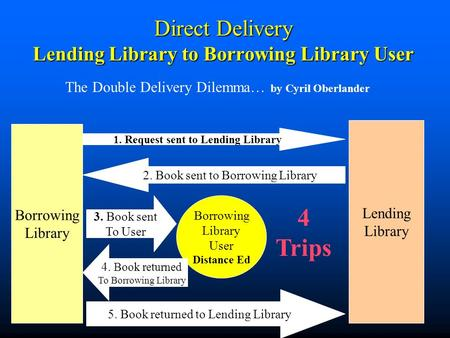 Direct Delivery Lending Library to Borrowing Library User The Double Delivery Dilemma… by Cyril Oberlander Borrowing Library Lending Library 1. Request.