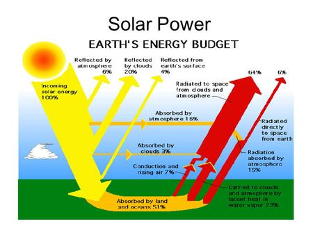Solar Power. Solar Energy Solar energy is the energy that is coming from the sun. It can be collected by human through photovoltaics and heat engines.